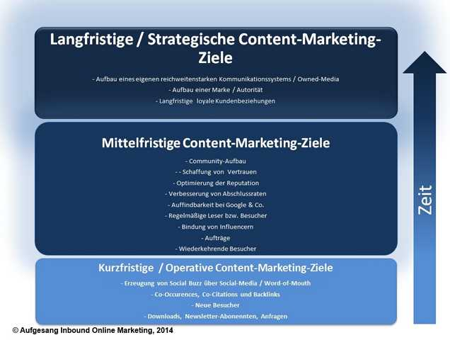 "Objectifs marketing par contenu ""width ="" 572 ""height ="" 432 ""srcset ="" https://www.sem-deutschland.de/wp-content/uploads/2014/01/Content-Marketing-goals -nach-Zeit.jpg 636w, https://www.sem-deutschland.de/wp-content/uploads/2014/01/Content-Marketing-Ziele-nach-Zeit-300x226.jpg 300w, https: // www .sem-deutschland.de / wp-content / uploads / 2014/01 / Objectifs de marketing après le temps-600x453.jpg 600w ""data-lazy-tailles ="" (largeur maximale: 572 pixels), 100vw, 572 pixels "" /><noscript><img class="