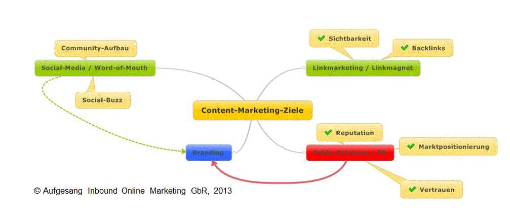 Content-Marketing nach Zielfokus