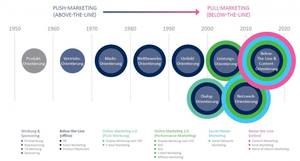 Marketing Evolution Infografik