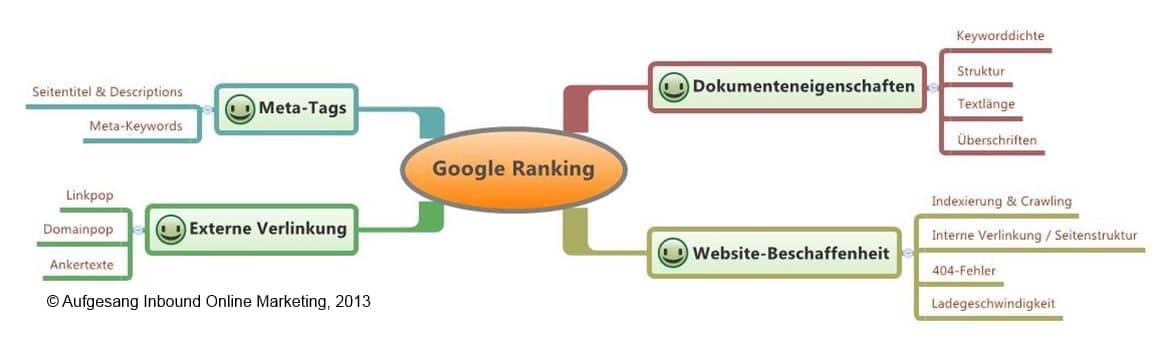 Influence directe de l'optimisation des moteurs de recherche plus tôt
