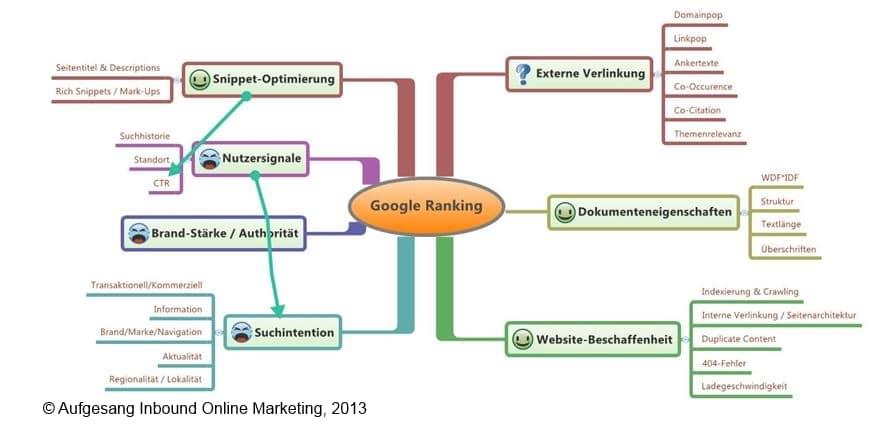 Influence directe de l'optimisation des moteurs de recherche jusqu'à aujourd'hui.