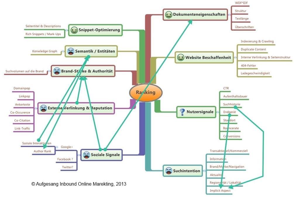 Sphère d'influence directe sur le futur de l'optimisation des moteurs de recherche
