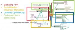 Zukünftige Verantwortlichkeiten fpr das Ranking bei Google & Co.