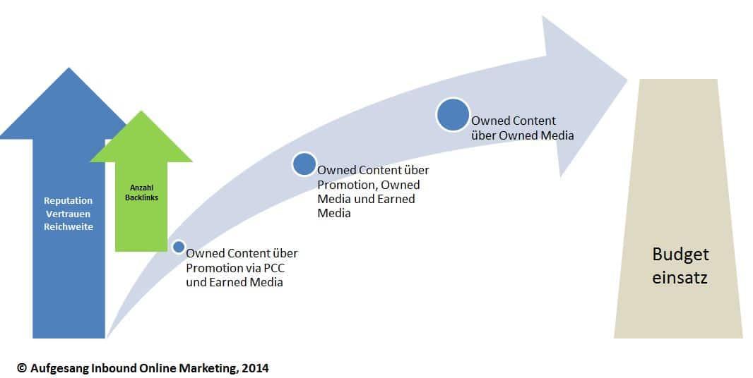 Content-Marketing-Ablauf