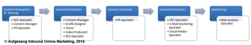 Vue d'ensemble: Responsabilités du marketing de contenu