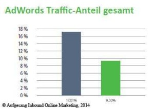 adwords_traffic_anteil_gesamt_2013-2014