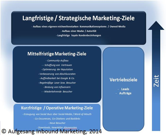 content-marketing-ziele