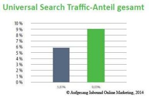 universal_search_traffic_anteil_gesamt_2013-2014