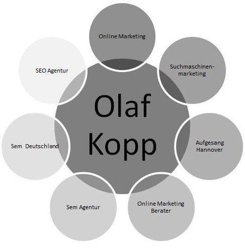 olaf_kopp-entität