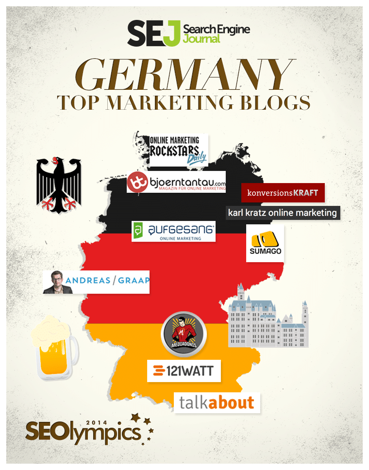 Aufgesang dans le top 10 des blogs de marketing allemands sur SearchEngineJournal