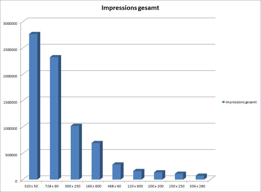 Impressions d'évaluation Formats GDN