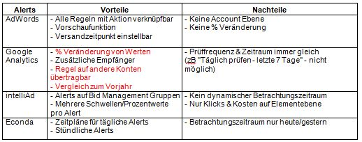 Alerting-Tools-Tabelle-2