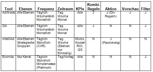 Alerting-Tools-Tabelle
