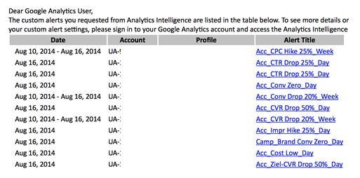 Analytics-Alerts