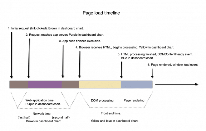 browser-pageload-timeline