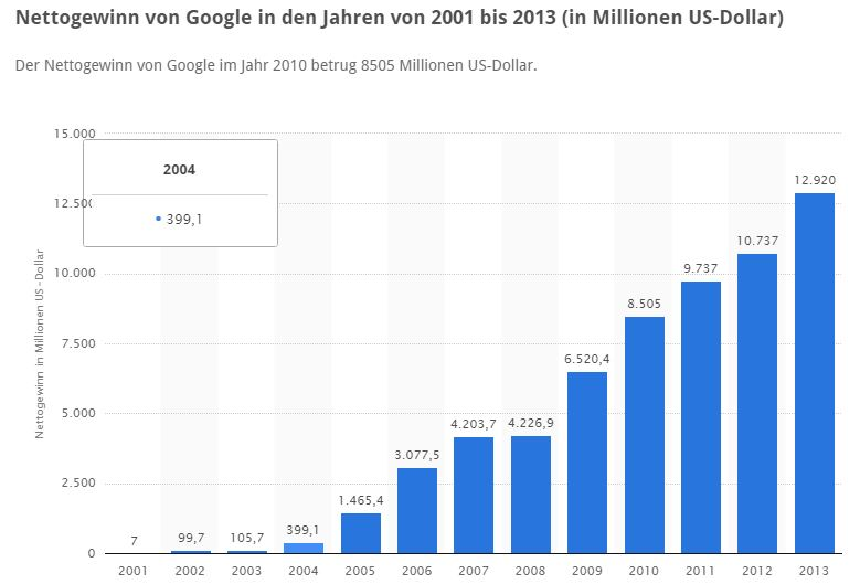 statista google gewinn