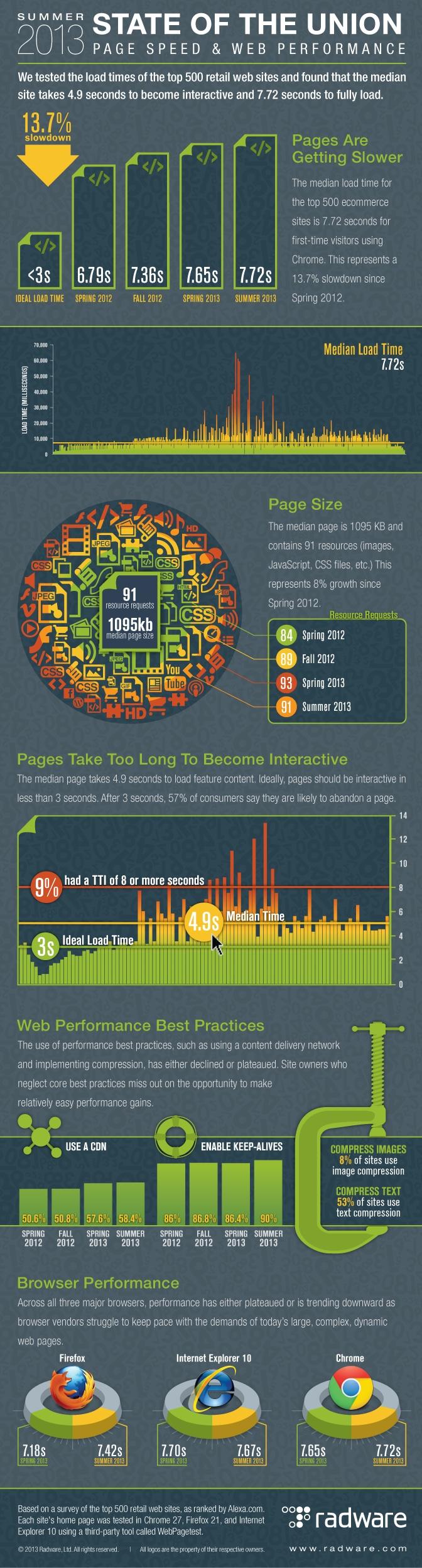 Infographie à l'étude Radware