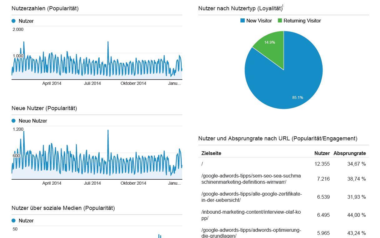 Analytics-Brand-Monitoring-Dashboard