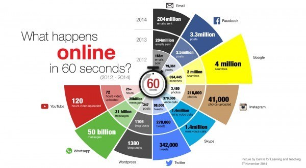 ce qui-se-in-the-internet par minute-300dpi-e1436188320789