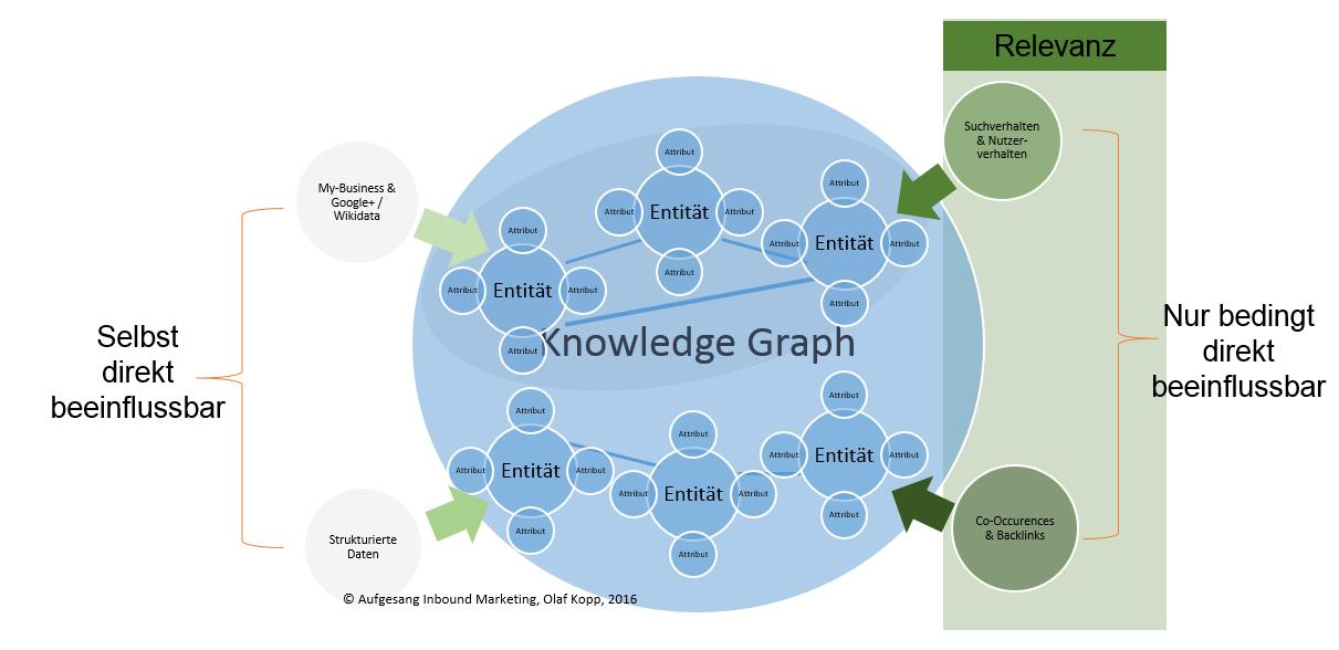 Knowled-Graph