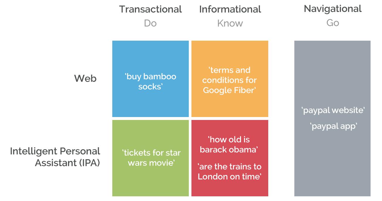 Quelle: https://moz.com/blog/revisiting-navigational-informational-transactional-search-post-pagerank