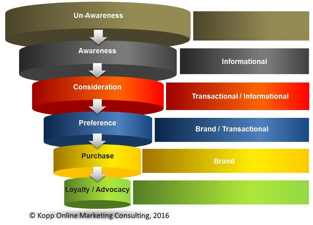 keywords_customer-journey