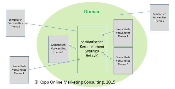 Semantische Beziehungsstruktur von Kerndokumenten