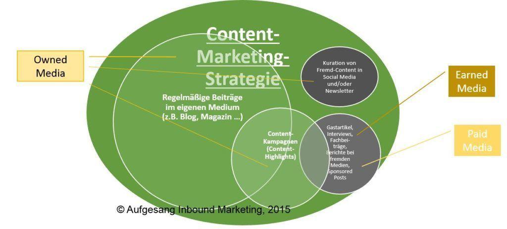 Éléments d'une stratégie de marketing de contenu