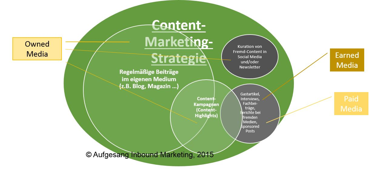 Elemente einer Content-Marketing-Strategie