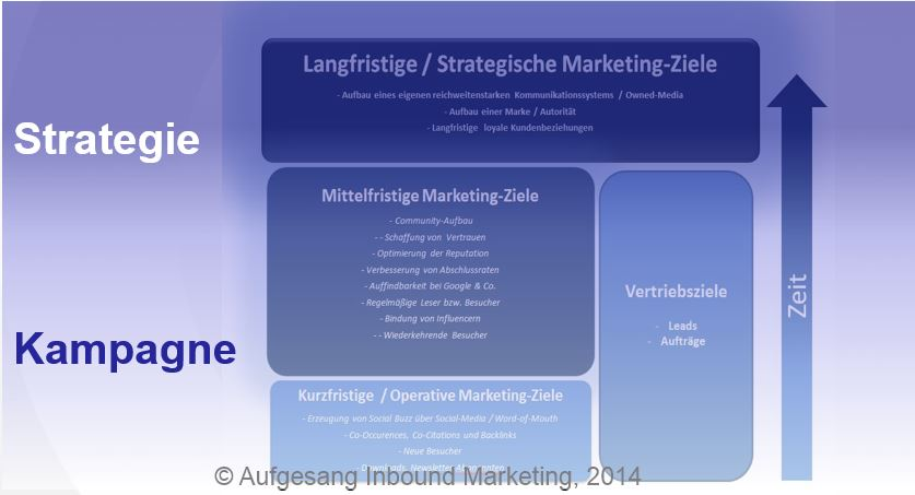 "Objectifs de marketing de contenu Strategy_ Campaign ""width ="" 550 ""height ="" 298 ""srcset ="" https://www.sem-deutschland.de/wp-content/uploads/2015/10/Content-Marketing-Goal-Strategy_Campaign .jpg 837w, https://www.sem-deutschland.de/wp-content/uploads/2015/10/Content-Marketing-Ziele-Strategie_Kampagne-300x162.jpg 300w, https://www.sem-deutschland.de /wp-content/uploads/2015/10/Content-Marketing-Goal-strategy_campaign-600x325.jpg 600w ""data-lazy-tailles ="" (largeur maximale: 550px) 100vw, 550px ""/><noscript><img class="