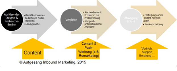 Content-Marketing-Customer-Journey