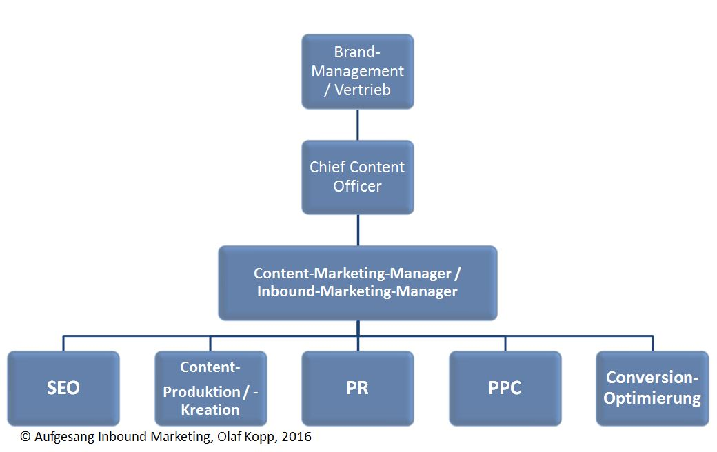 Organigramme de marketing entrant et de contenu