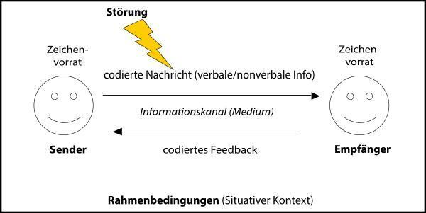 Sender-Epmpfaenger-Modell