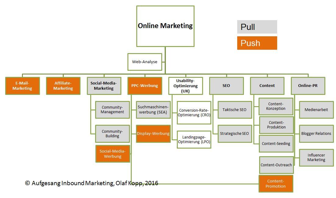 Online Marketing Übersicht