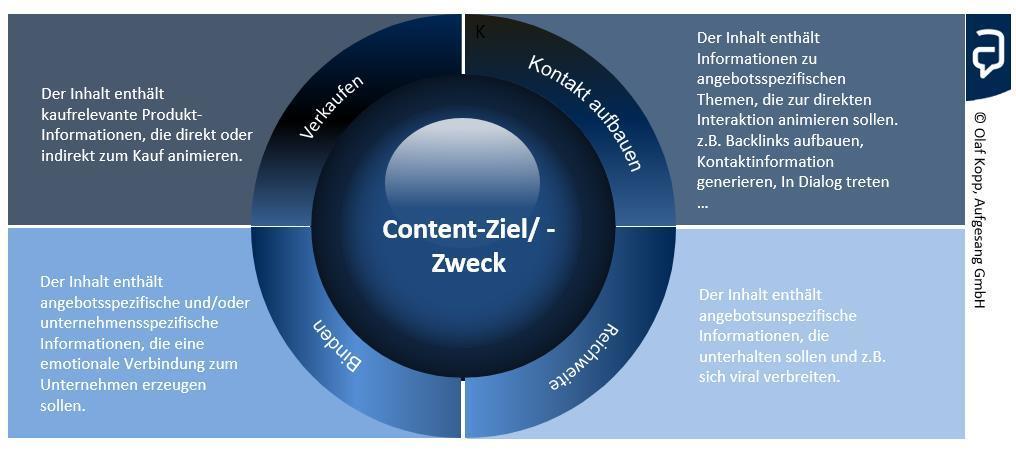 Content-Zweck