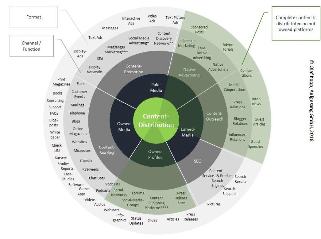 Übersicht Content-Distribution