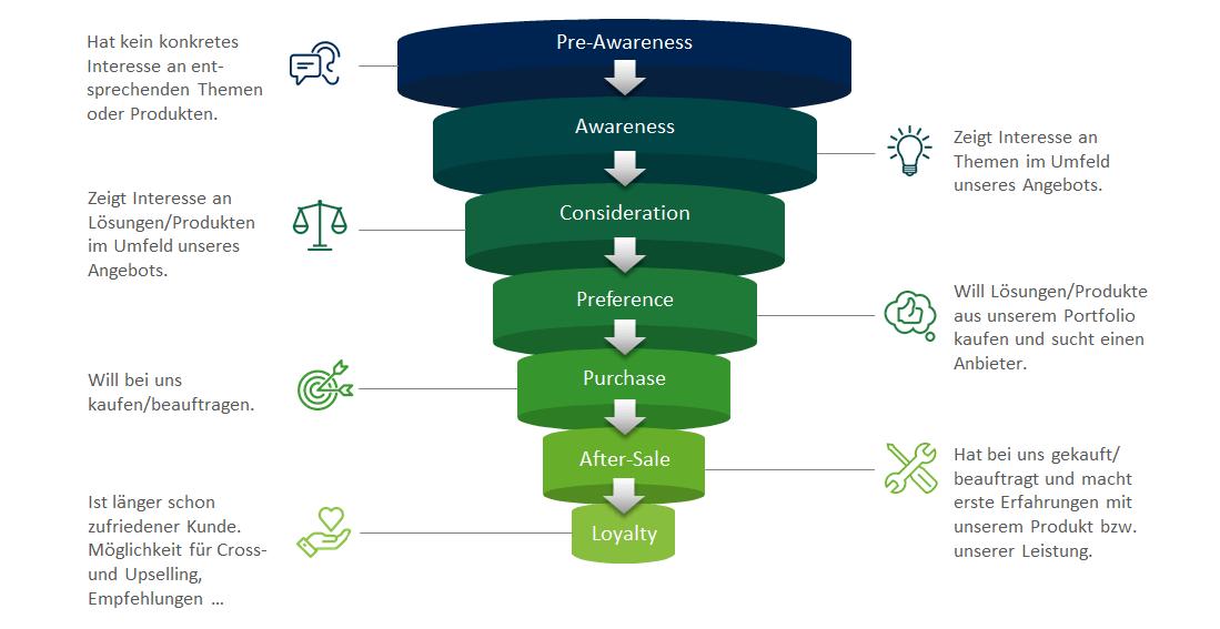 Customer-Journey-Modell von Aufgesang
