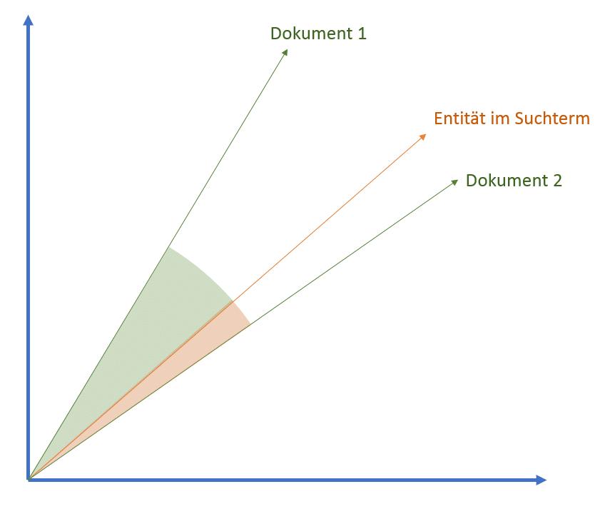 Entitäten und Dokumente im Vektorraum