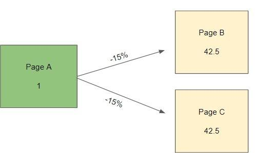 Vererbung von Pagerank mit Dämpfungsfaktor