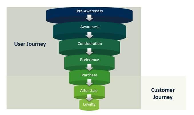 Customer Journey vs. User Journey