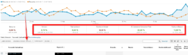 AdWords optimieren mit Google Analytics